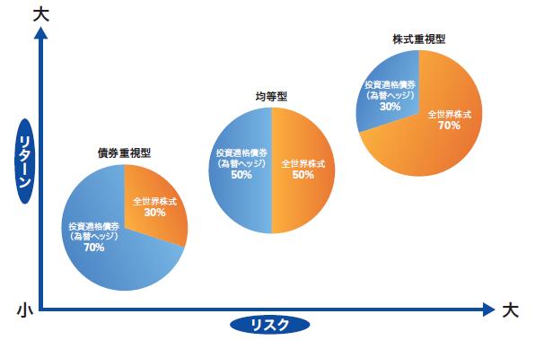 ①【商品のご案内】まるごと投資!楽天・バンガード・ファンドシリーズのご紹介 5
